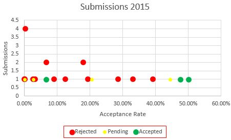 Acceptance rate