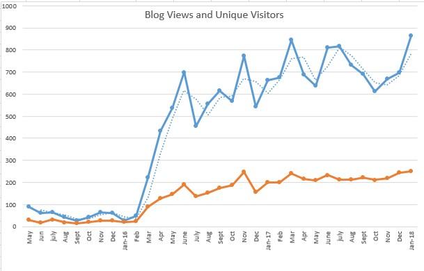 blogstats 2