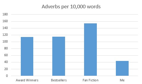 adverb use by category of writer