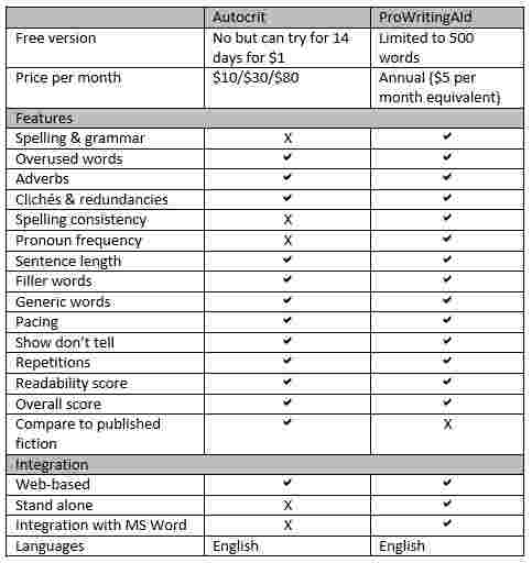Autocrit ProWritingAid comparison