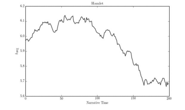 Hamlet plot Hedonometer