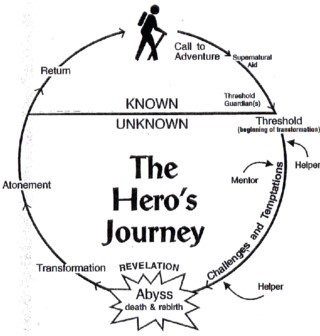 Heros journey circular