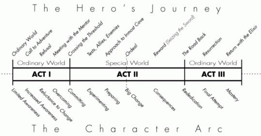 Heros journey linear