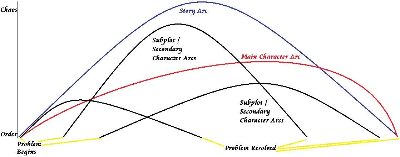 multiple arcs