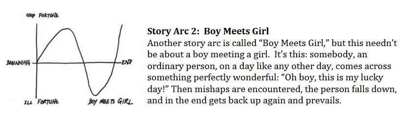 Vonnegut Boy Meets Girl