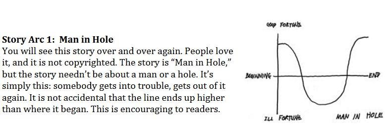 Vonnegut Man in a Hole