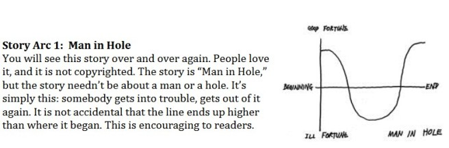 Vonnegut Man in a Hole