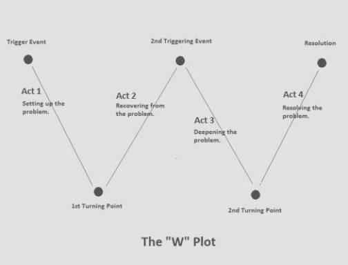 W Diagram