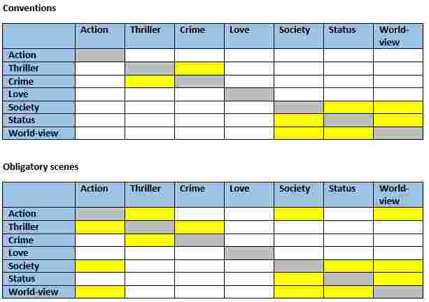 Story Grid genre conventions and scenes