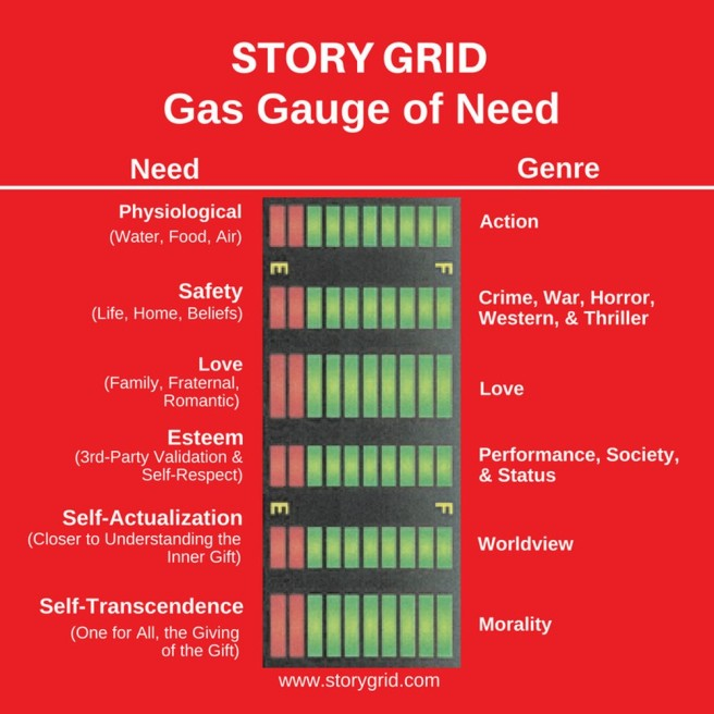 Story Grid need and genre